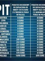 rabunkowe podatki w III RP